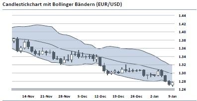 Devisenbericht 10.01.2012