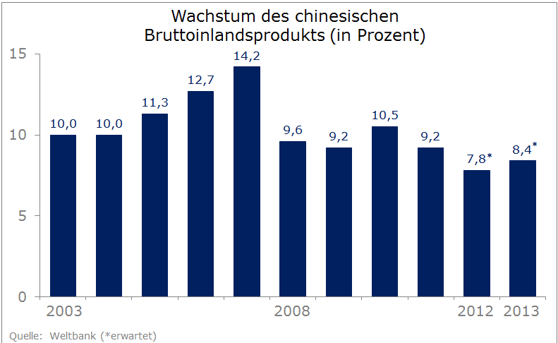 BIP-Wachstum China (2003-2013)