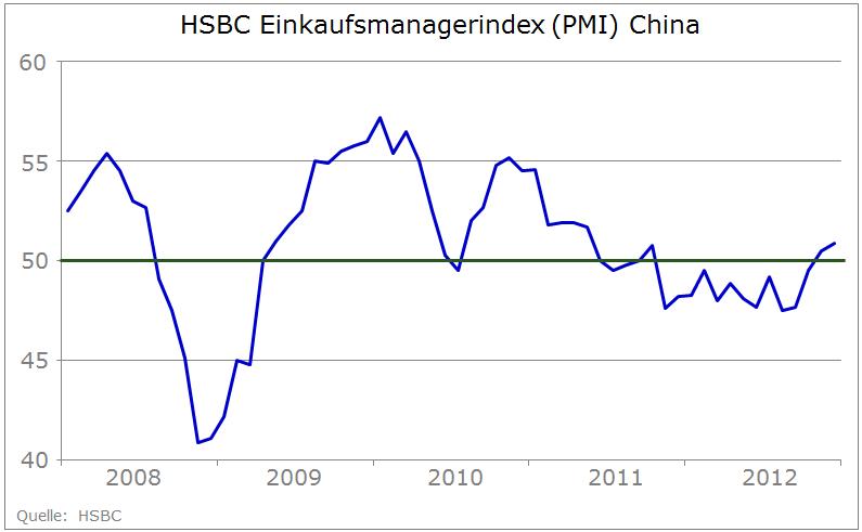 Einkaufsmanagerindex China (2008-2012)