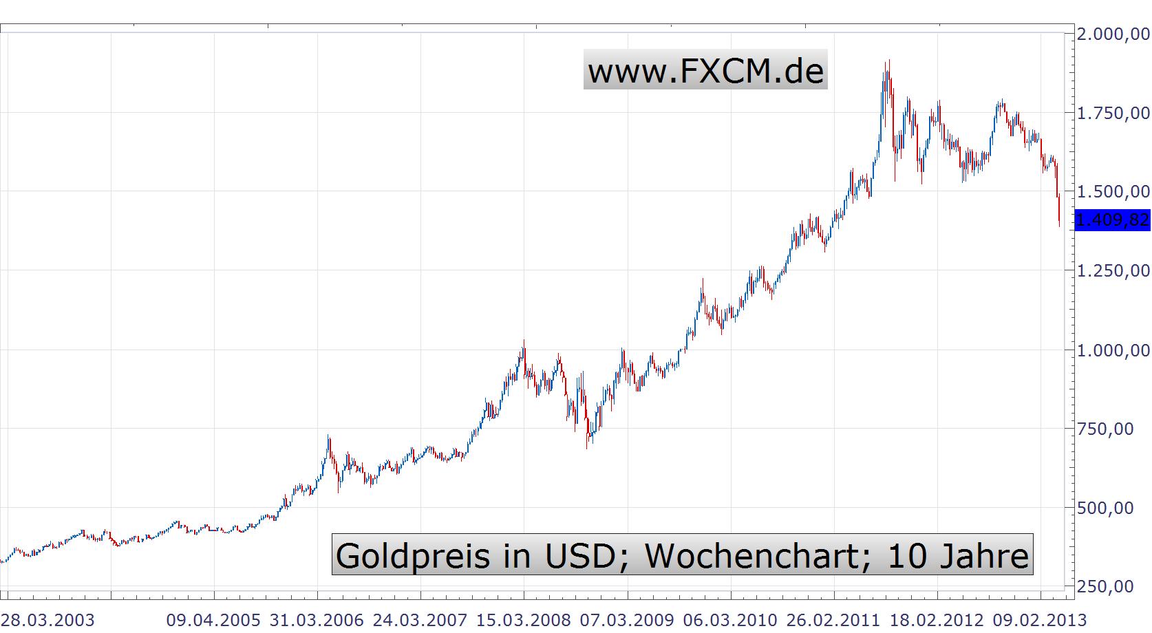 Goldpreis in USD; Wochenchart; 10 Jahre