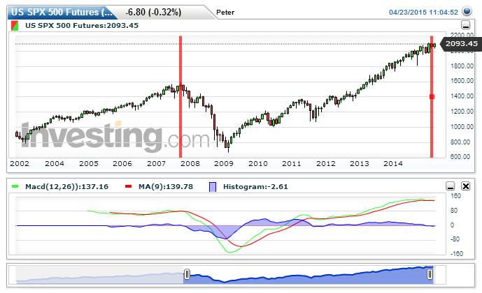 S&P 500 Chart: 2.094,45 nachPeter Geisler