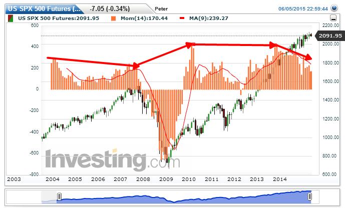 S&P 500 Chart: 2.091,95 nachPeter Geisler