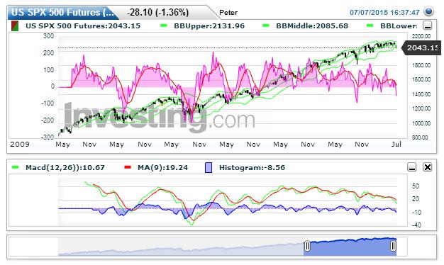 S&P 500 Chart: 2.041,65 nachPeter Geisler