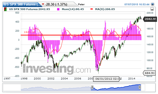 S&P 500 Chart: 2.043,95 nachPeter Geisler
