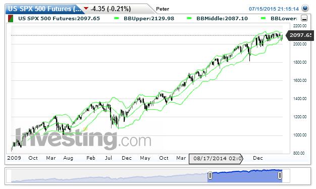 S&P 500 Chart: 2.100,15 nachPeter Geisler
