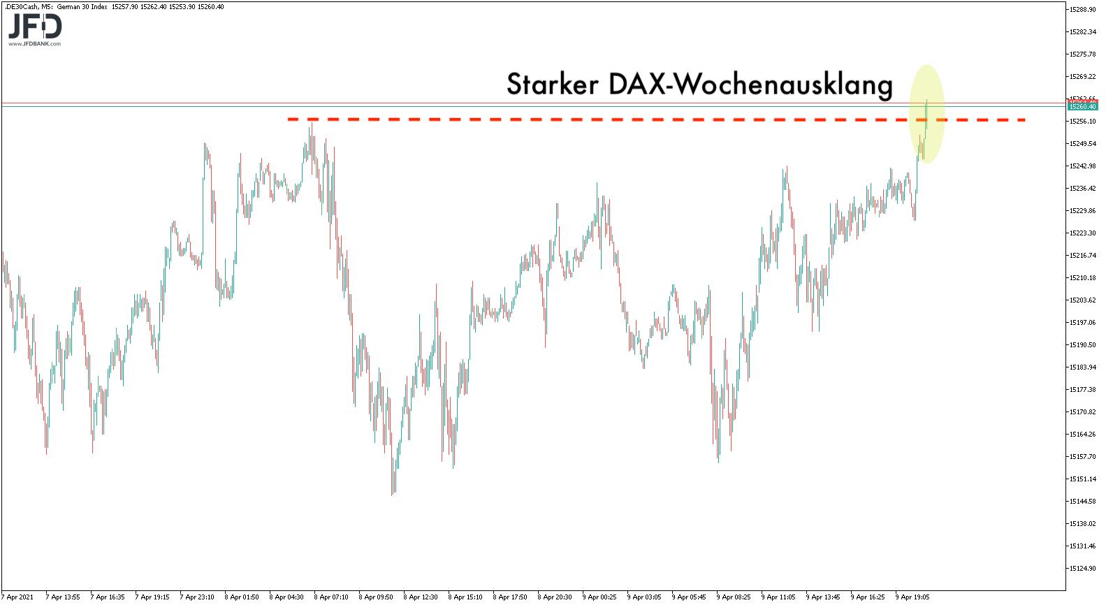 Letzte DAX-Notierungen der Woche