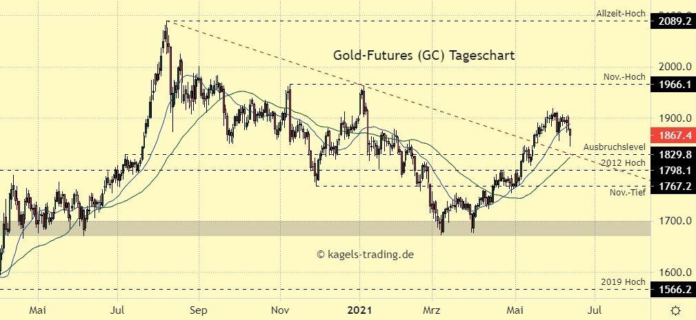 Gold Prognose im Tageschart