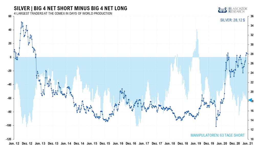 In den letzten Wochen erhöhten die Big 4 netto ihre Shortposition um drei Tage der Weltproduktion