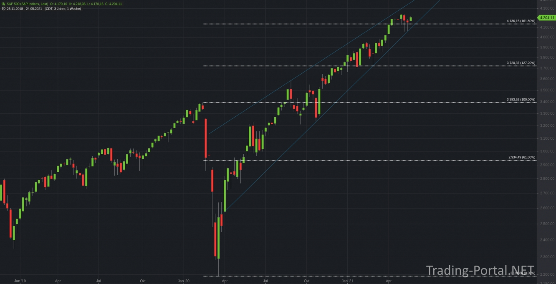 S&P500 erreicht das 161,80-er Retracement