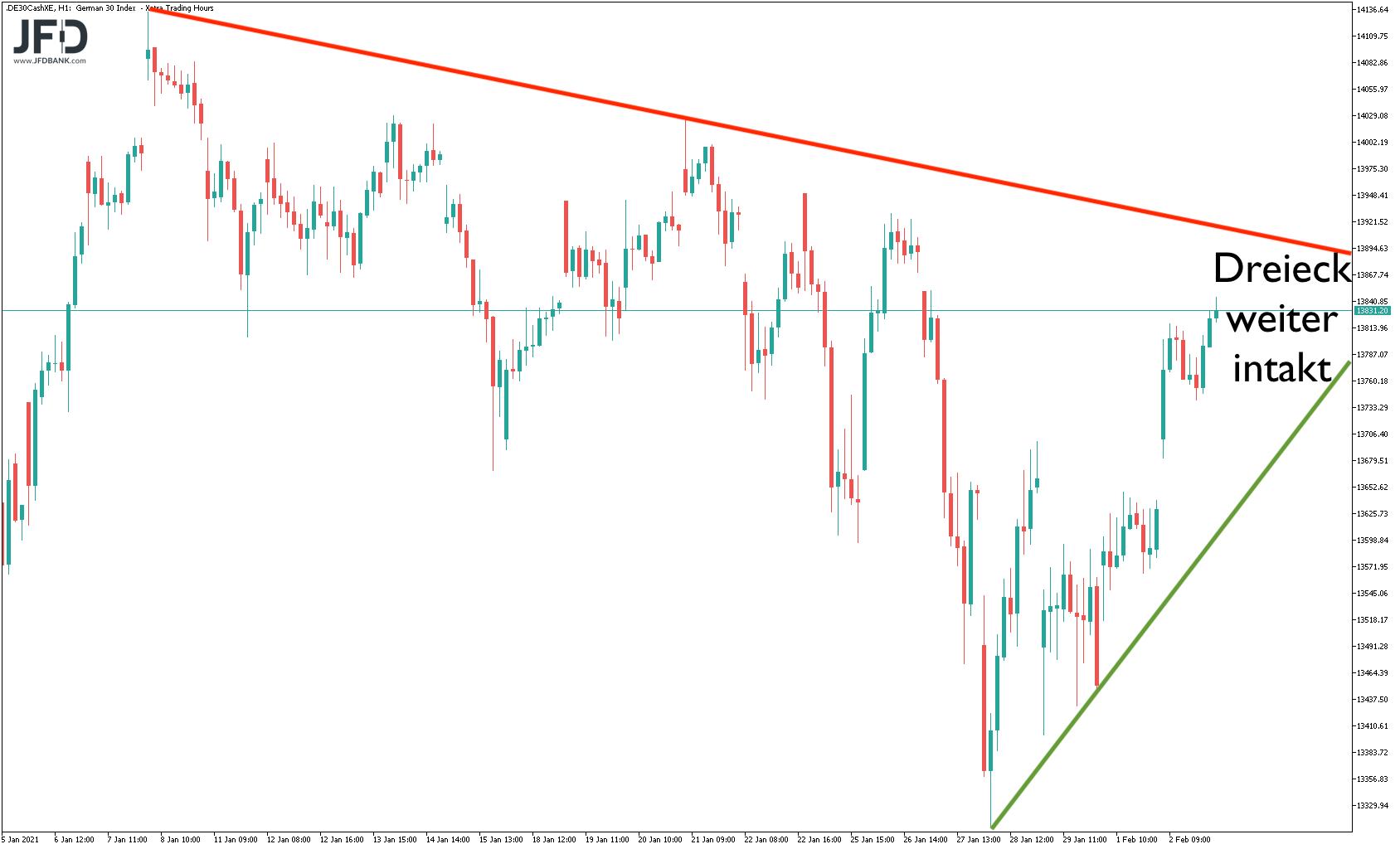 Mittelfristiges DAX-Dreieck weiter intakt