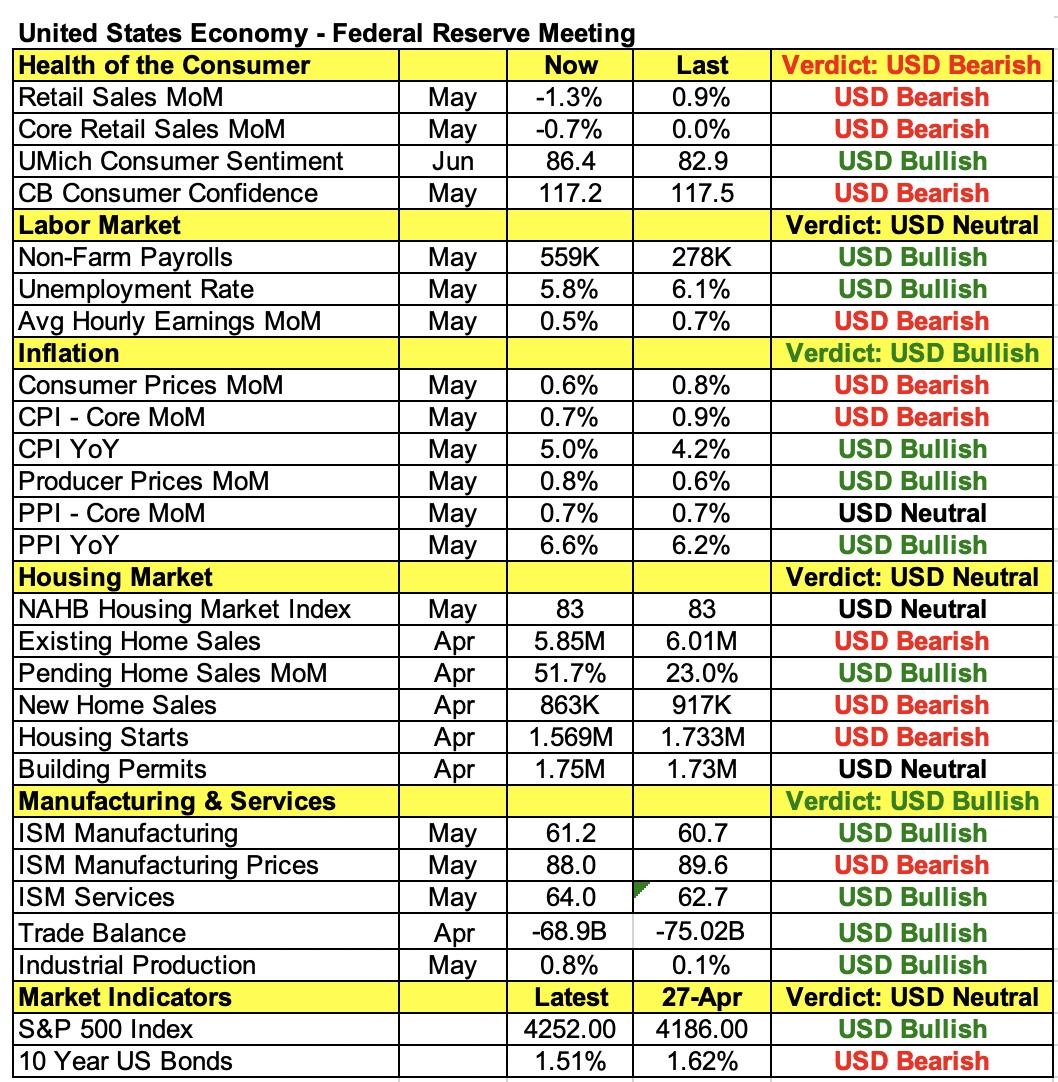 US-Wirtschaftsindikatoren