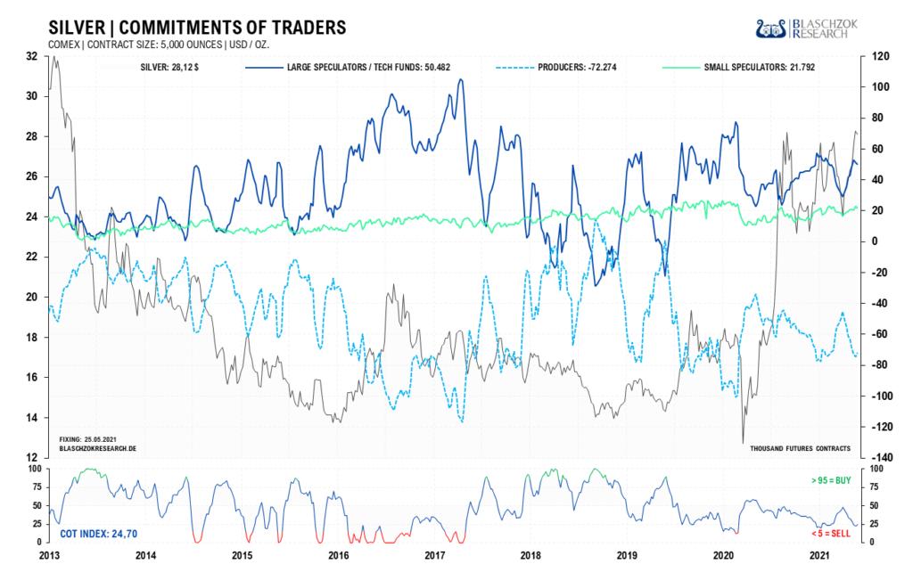 Die Terminmarktdaten für Silber zeigen sich neutral und das Sentiment ist bereits sehr bullisch