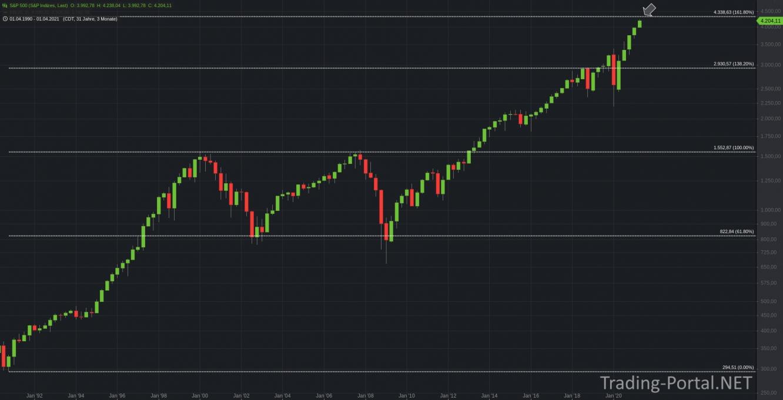 S&P500 Retracements im Quartalschart