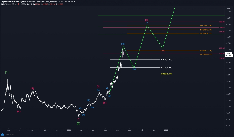 Chart Green Thumb