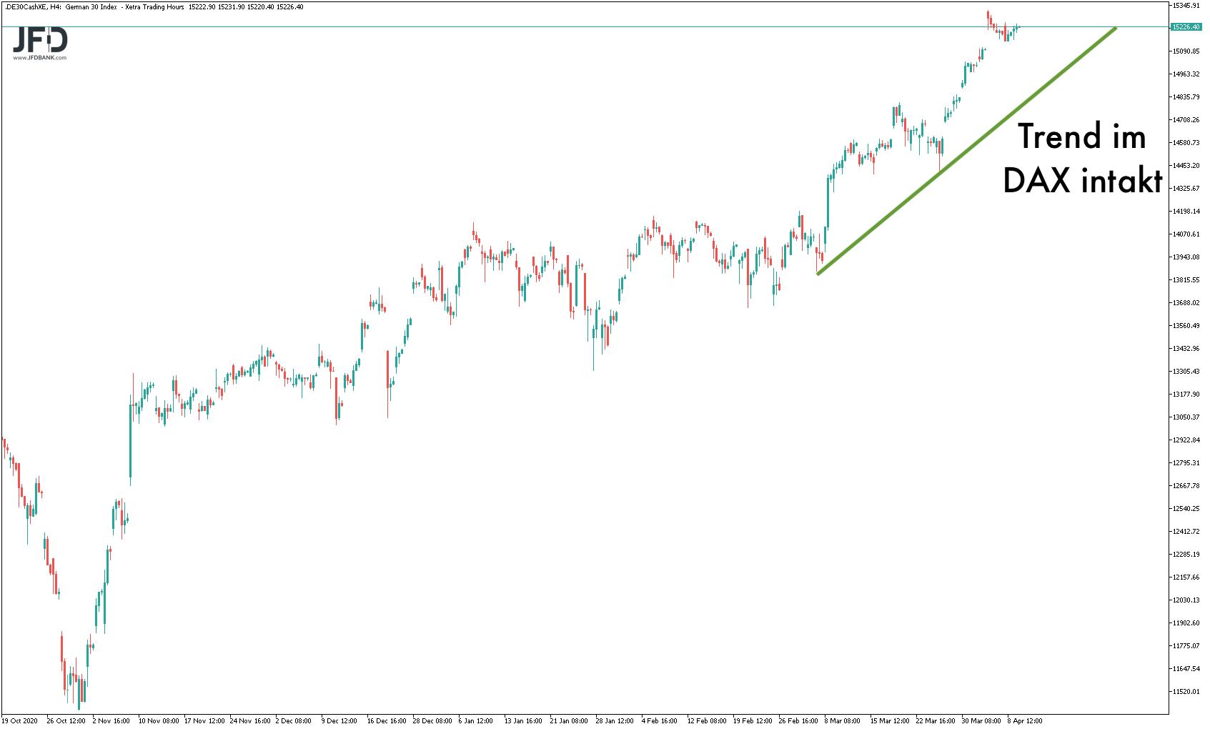 Großer DAX-Trend im Chartbild