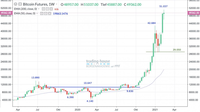 Bitcoin: Schicksalsjahr 2020 - Wer noch einen Bitcoin kaufen will, dann jetzt