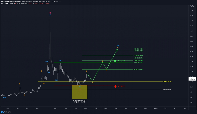 Chart Tilray