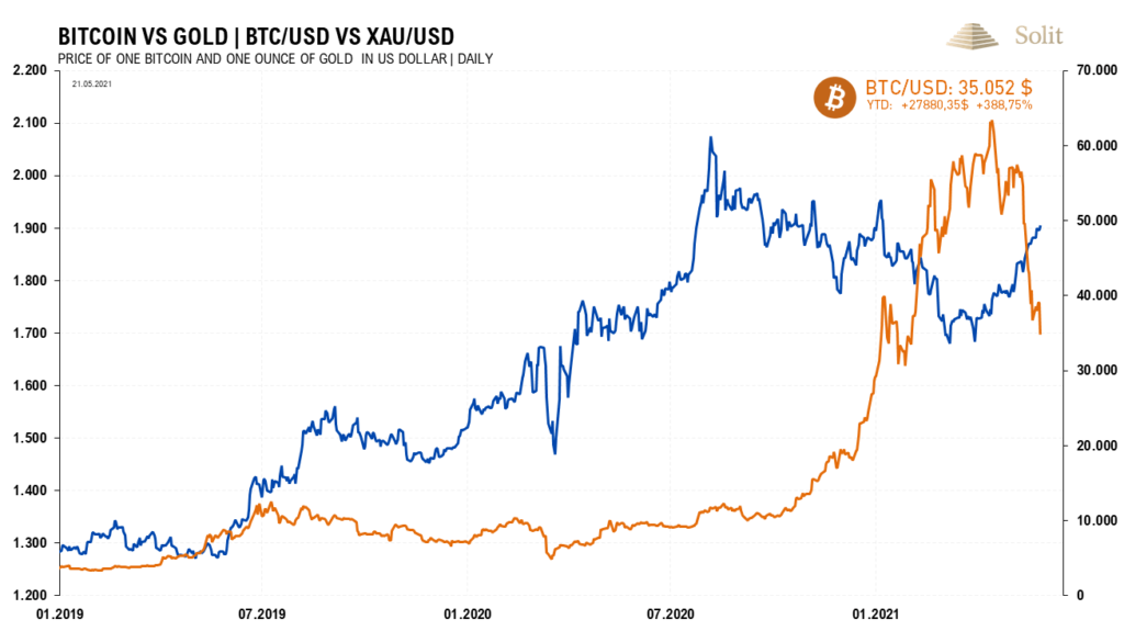 Investoren gehen vom Bitcoin zurück in den traditionellen Hafen des Goldes