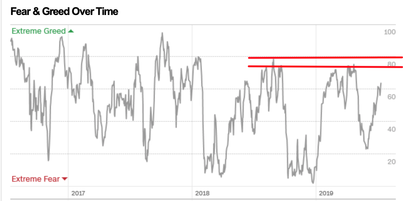 Fear & Greed Index von CNN Money im Zeitverlauf