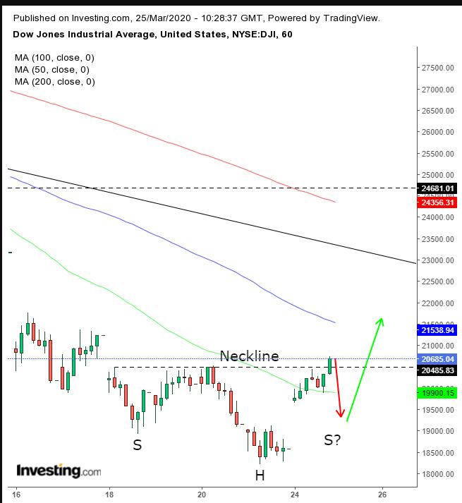 Dow Jones Stundenchart