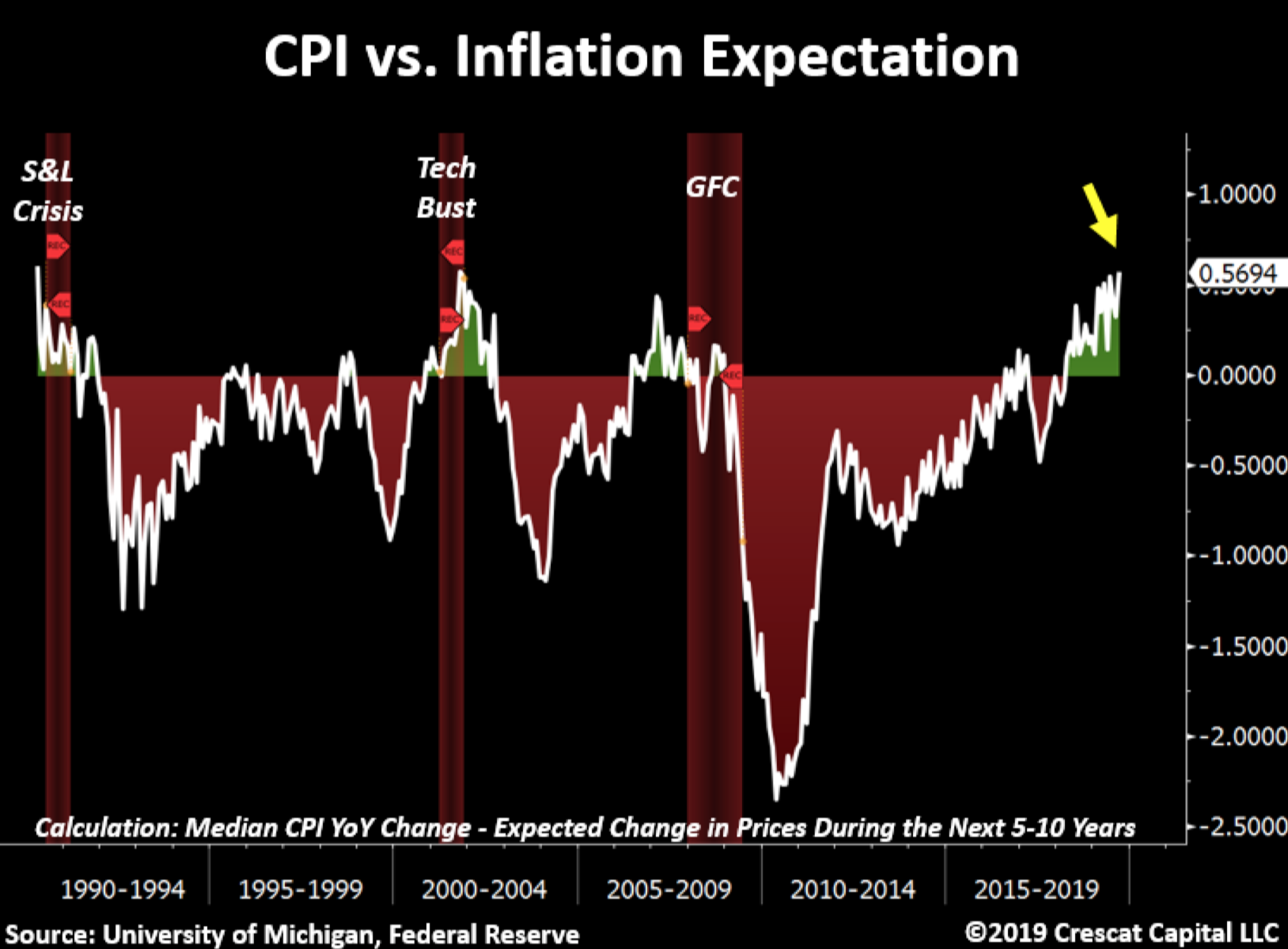CPI vs Inflationserwartungen - Quelle: Crescat Capital LLC
