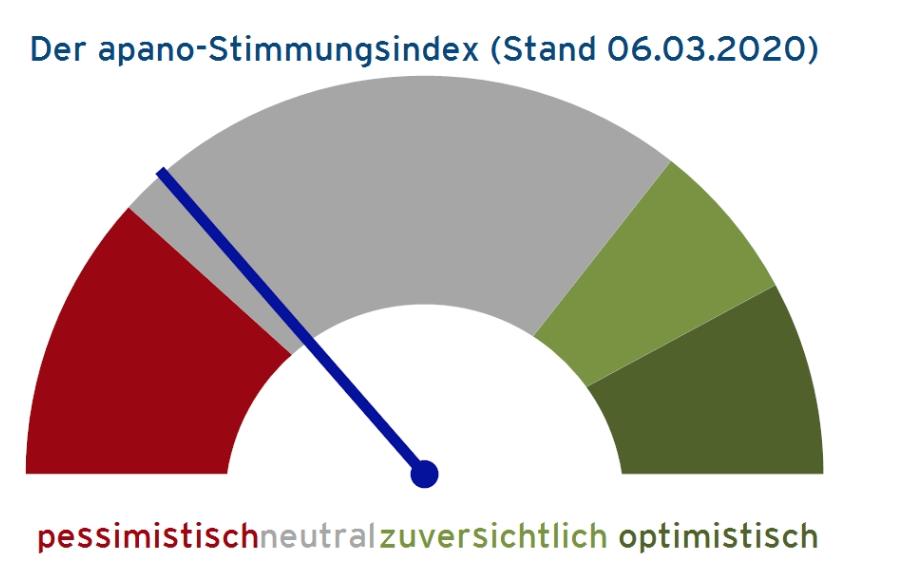 apano-Stimmungsindex 6. März 2020