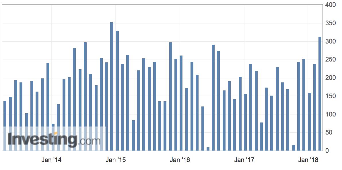 Stärkstes Beschäftigungswachstum seit 2016