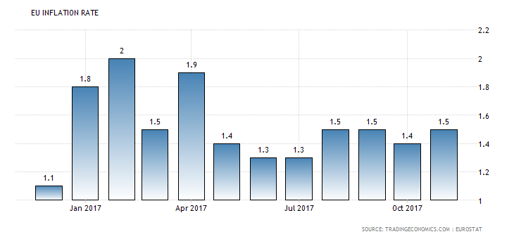 Inflation im Euroraum