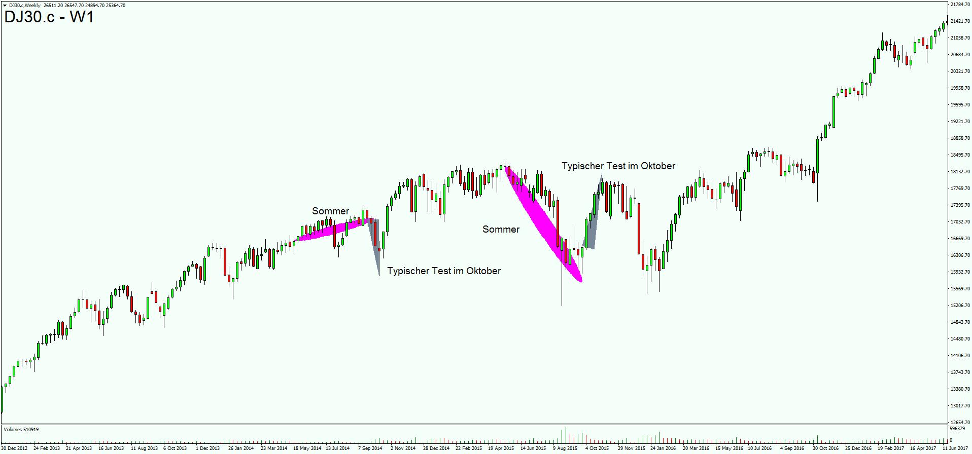 Dow Jones Geschichte wiederholt sich
