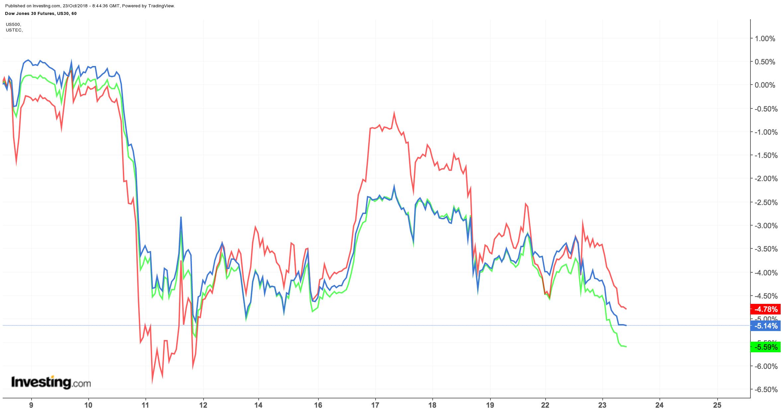 Dow Jones, S&P 500 und Nasdaq 100 im nachbörslichen Handel