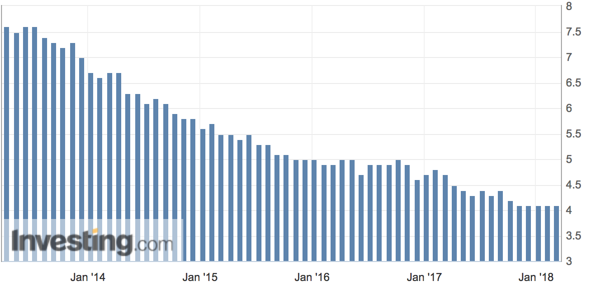 Arbeitslosenquote verharrt auf tiefem Niveau