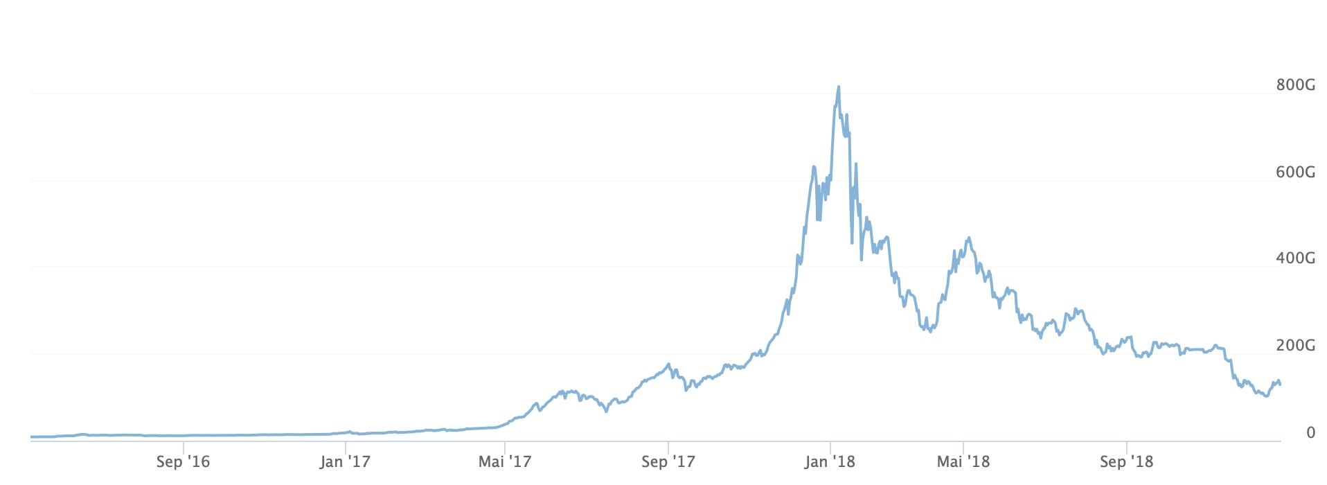 Marktkapitalisierung aller Kryptowährungen - Quelle: investing.com