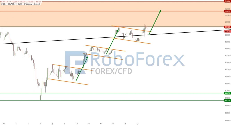 RoboForex Chart  WTI