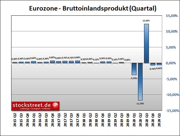 Bruttoinlandsprodukt (BIP) der Eurozone zum Vorquartal