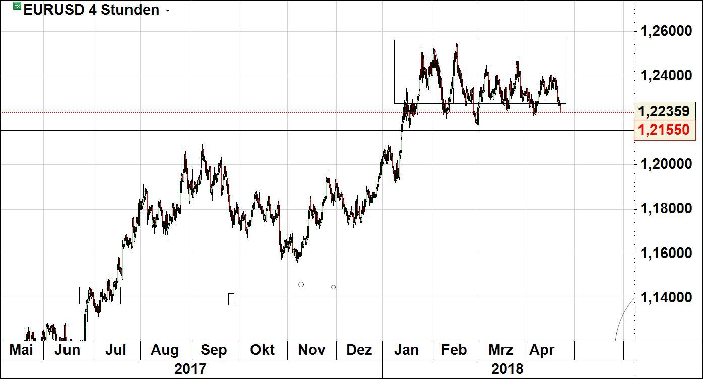 Forex trading zeitzonen chartreuse foto 8