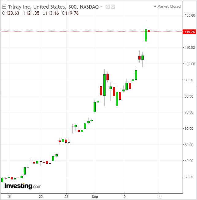 Tilray 300 Minute Chart