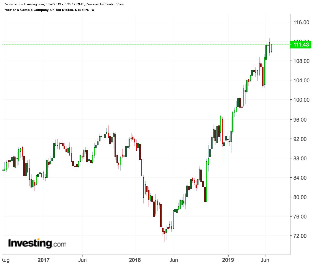 Aktien P&G