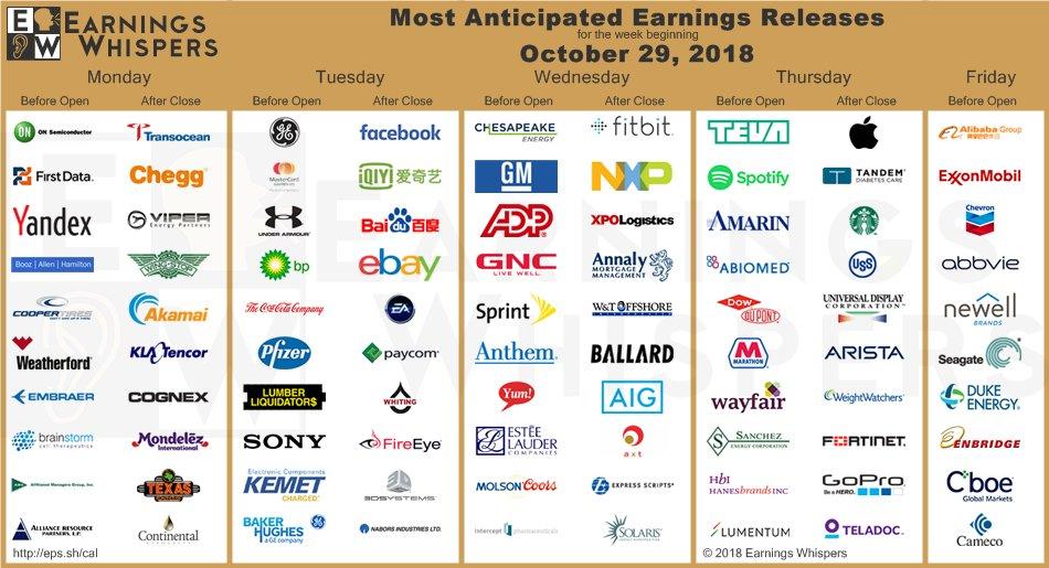 Wichtige Quartalszahlen im Überblick - Earnings Whispers