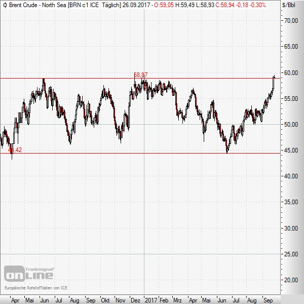 Die Heizölpreise unterliegen regelmäßigen marktbedingten Schwankungen. Dabei sind 10 Cent pro Liter innerhalb eines Jahres keine Ausnahme! Wie hoch diese im Verlauf der letzten Jahre waren, können Sie aus unseren Monats-Charts ersehen.