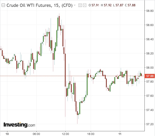 WTI 15-Min Chart - von TradingView