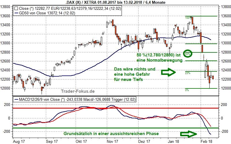 Kritische Phase | Trader-Fokus.de