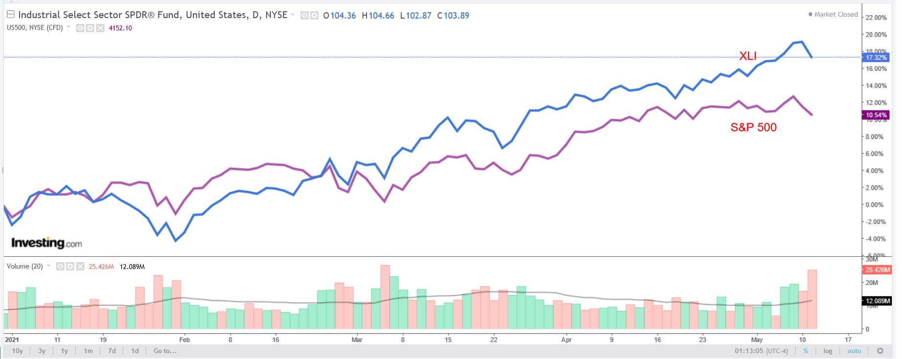 XLI Vs S&P 500 Chart