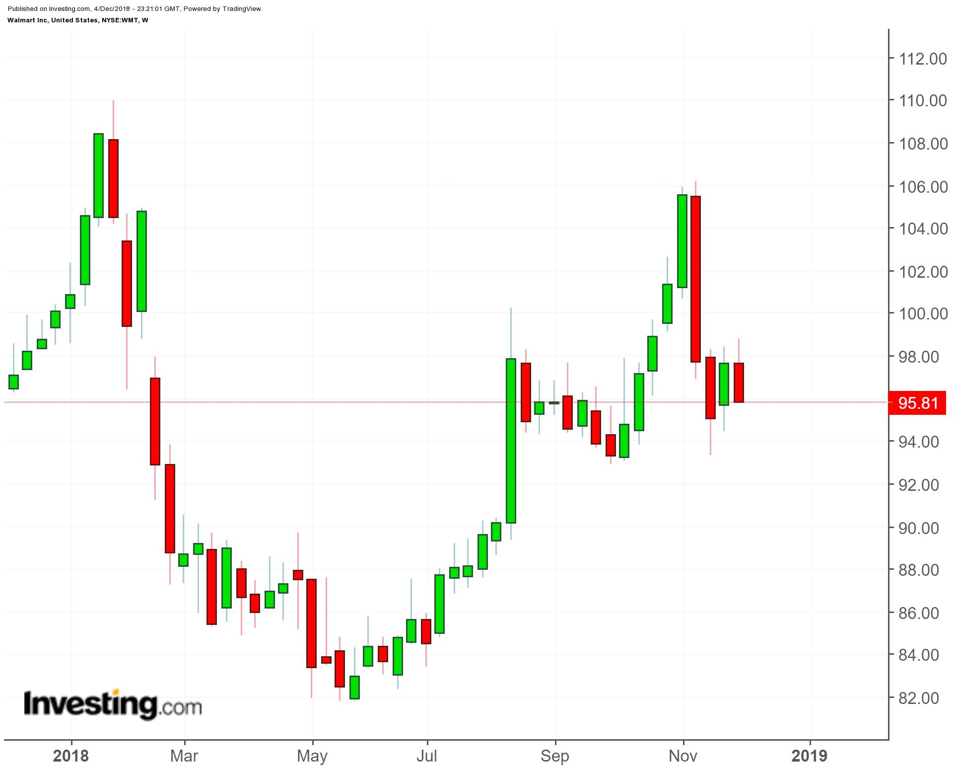 Walmart (WMT) 1-Year Chart