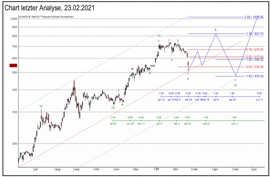 Chart letzter Analyse, 23.02.2021