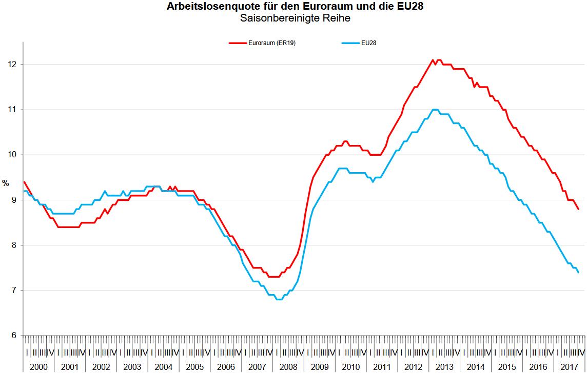 Arbeitslosenquote in der Eurozone und der EU