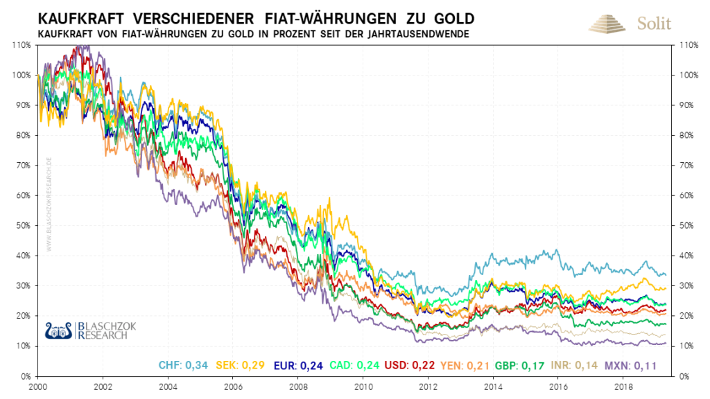 Alle Papierwährungen verloren massiv an Wert