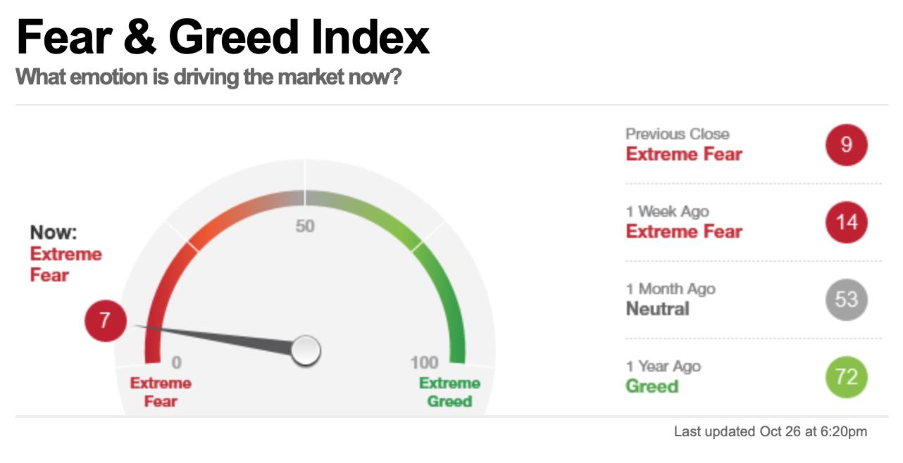 Fear & Greed Index von CNN Money