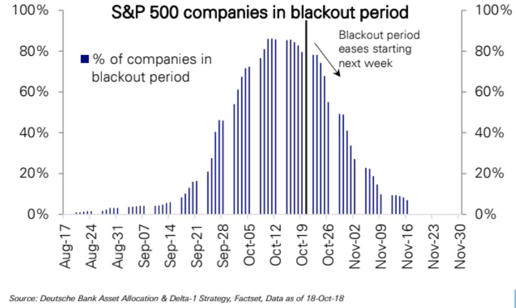 Buyback Blackout Periode - Quelle: Deutsche Bank