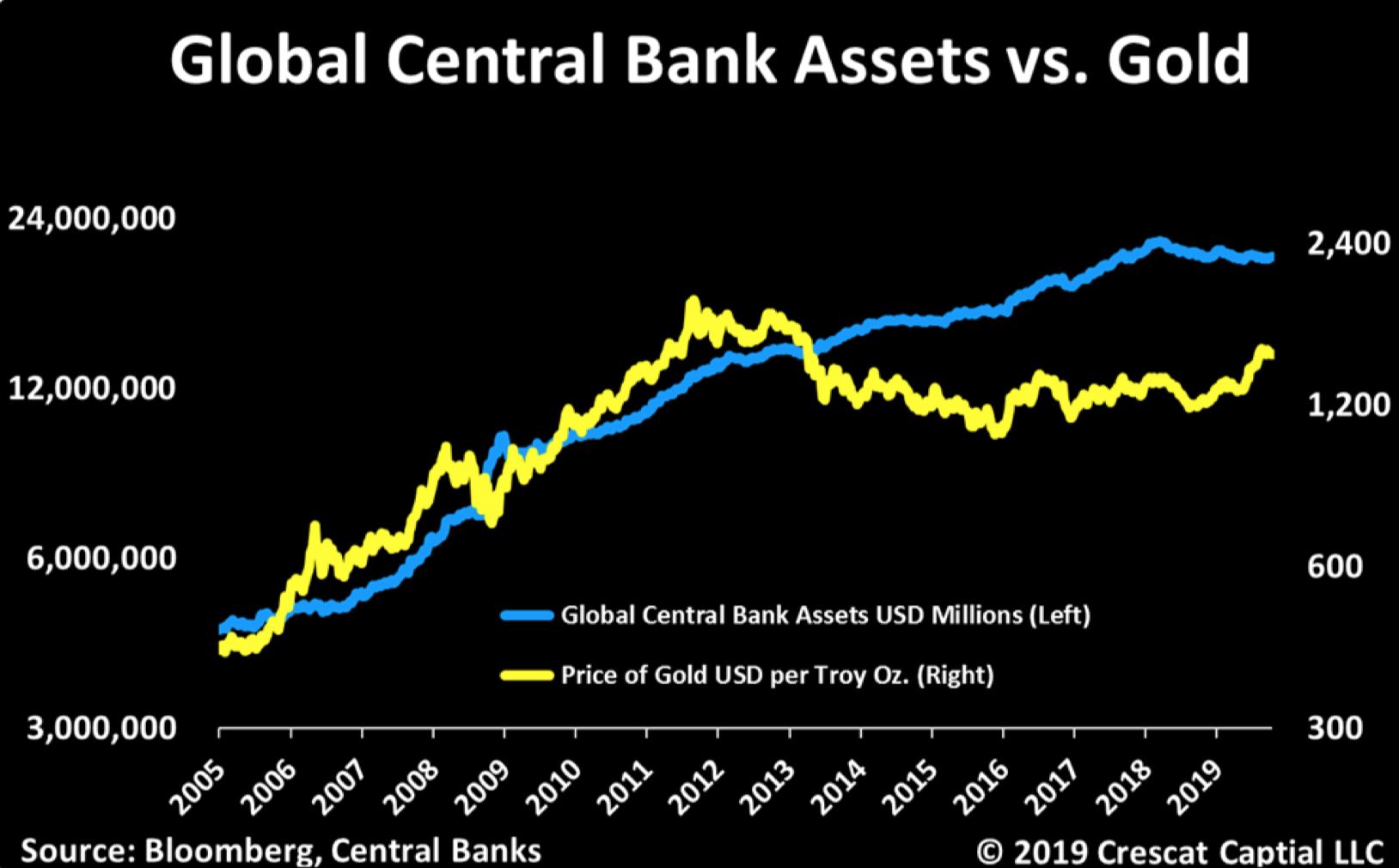 Global Central Bank Assets vs Gold - Quelle: Crescat Capital LLC