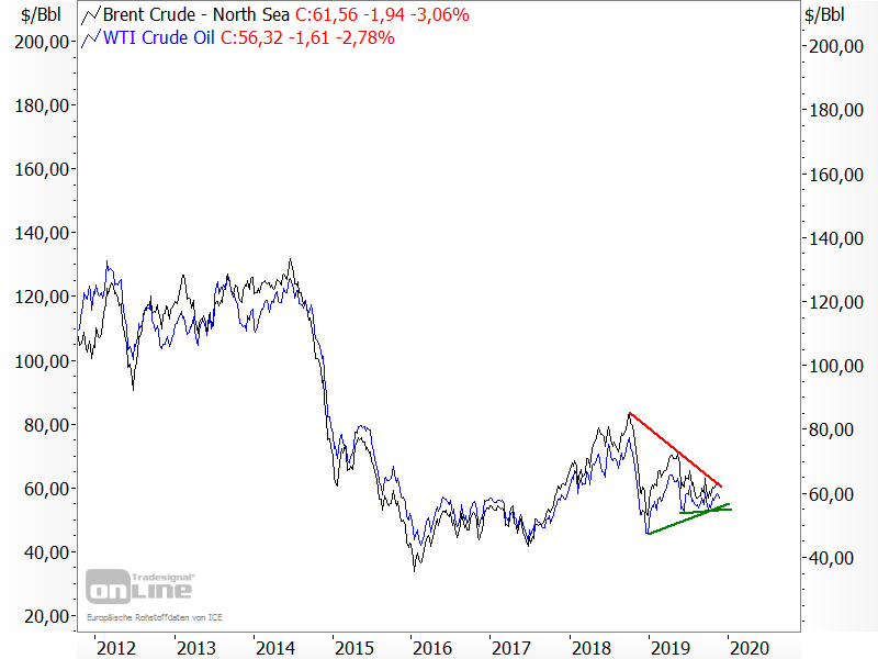 Ölpreise - kurzfristige Analyse